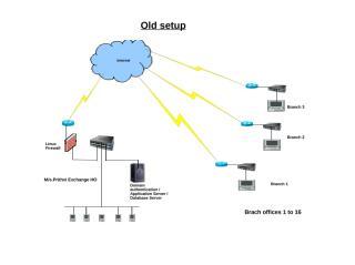 Data Center Diagram.ppt